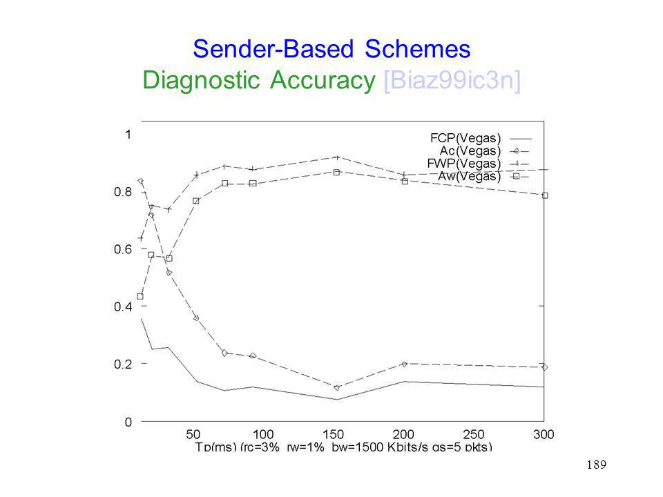 Sender-Based Schemes Diagnostic Accuracy [Biaz99ic3n]